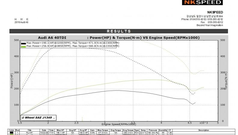 Audi A6 40TDI Stage1_Vmax