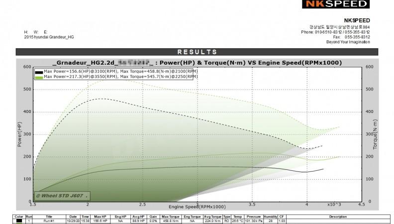 Hyundai Azera 2.2 CRDI Stage2_Vmax