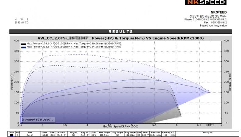 VW Passat CC 2.0 TSI Stage1_Vmax